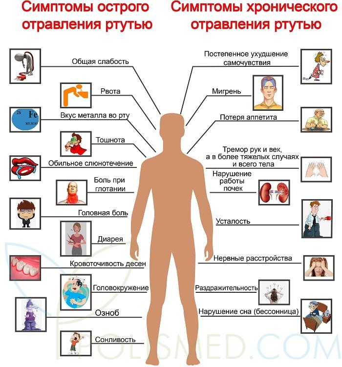 Симптомы острого и хронического отравления ртутью