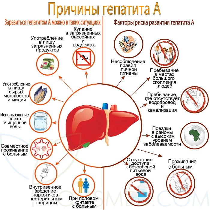 Причины гепатита А