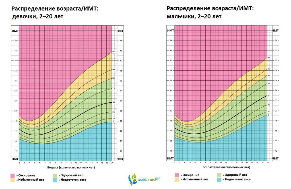 Таблица рост и вес ребенка