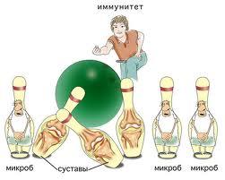 Массаж и физиотерапия при ревматоидном артрите